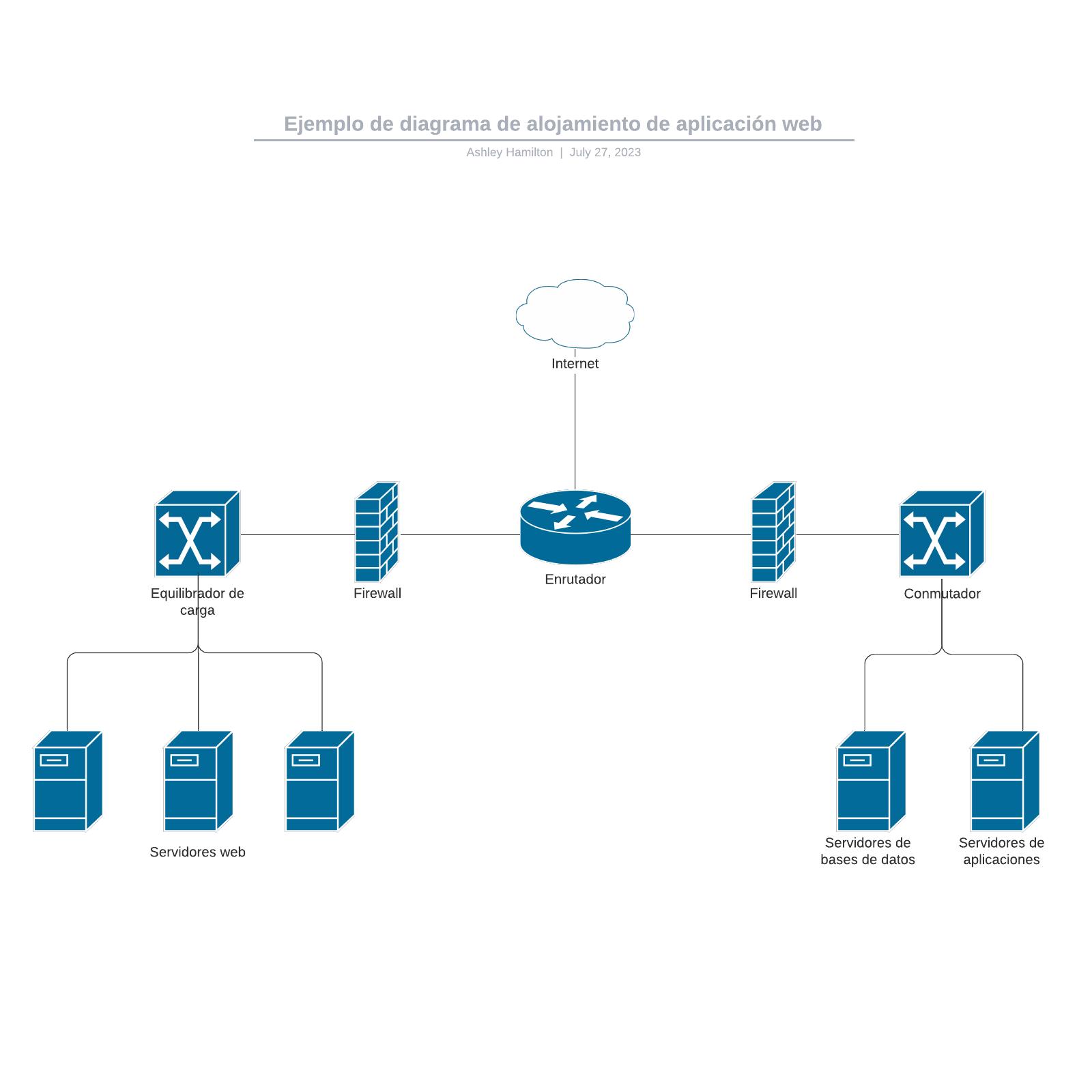 Ejemplo de diagrama de alojamiento de aplicación web