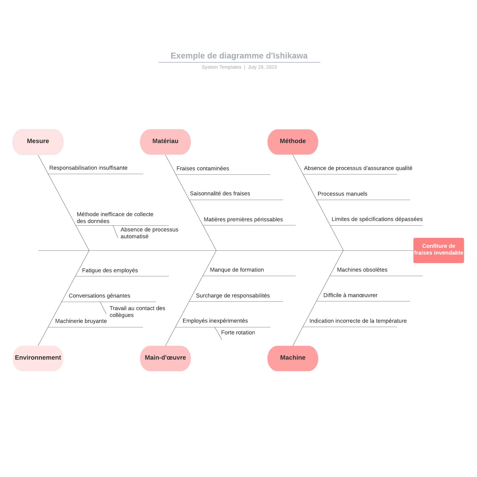 exemple de diagramme d'Ishikawa
