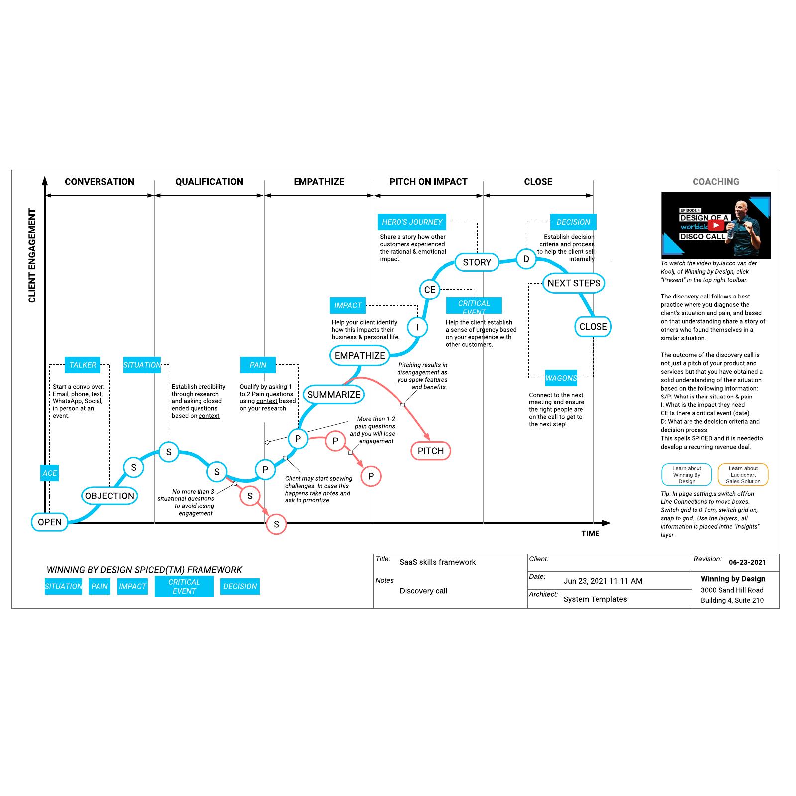 SaaS skills framework