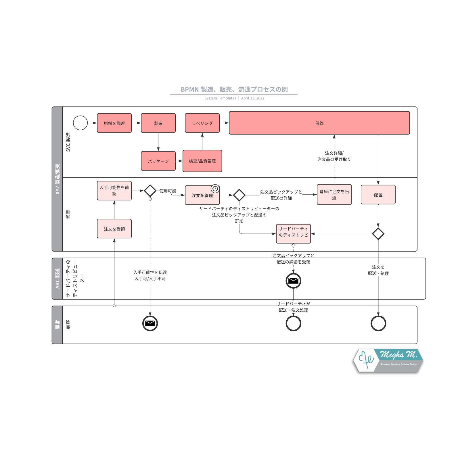 BPMN業務プロセスモデル図入門テンプレート