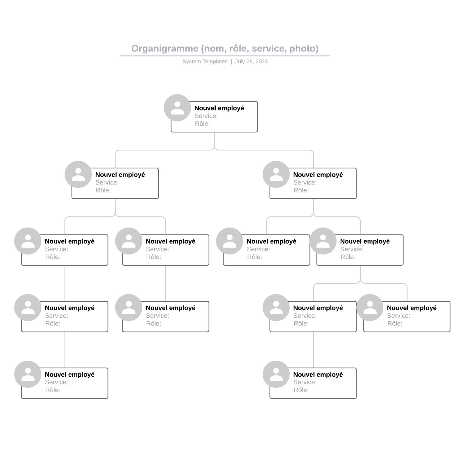 exemple d'organigramme (nom, rôle, service, photo) vierge