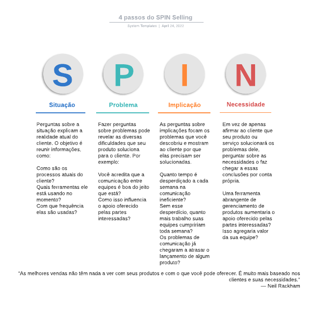 4 passos do SPIN Selling