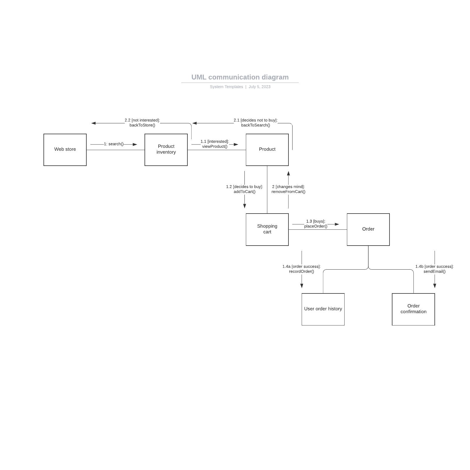 UML communication diagram