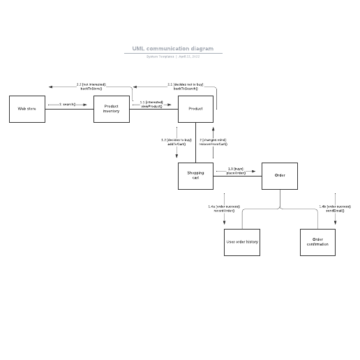 UML communication diagram