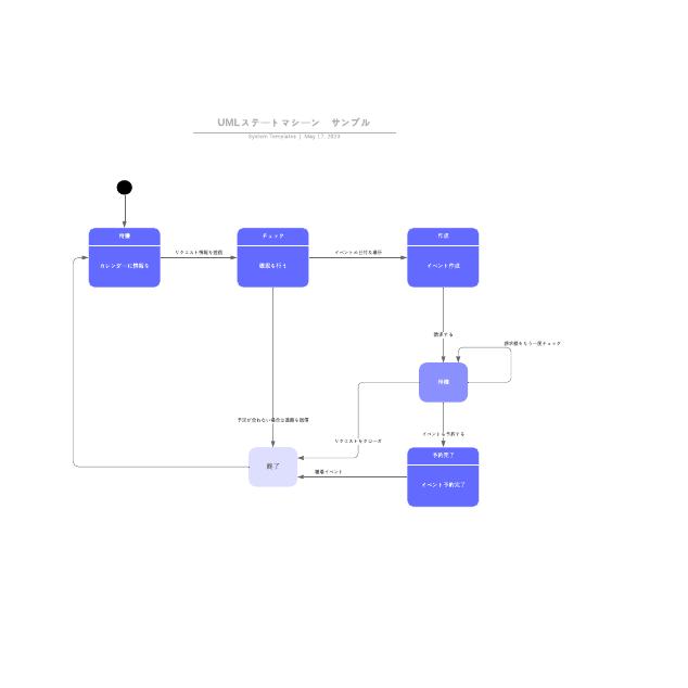 UMLステートマシーン サンプル