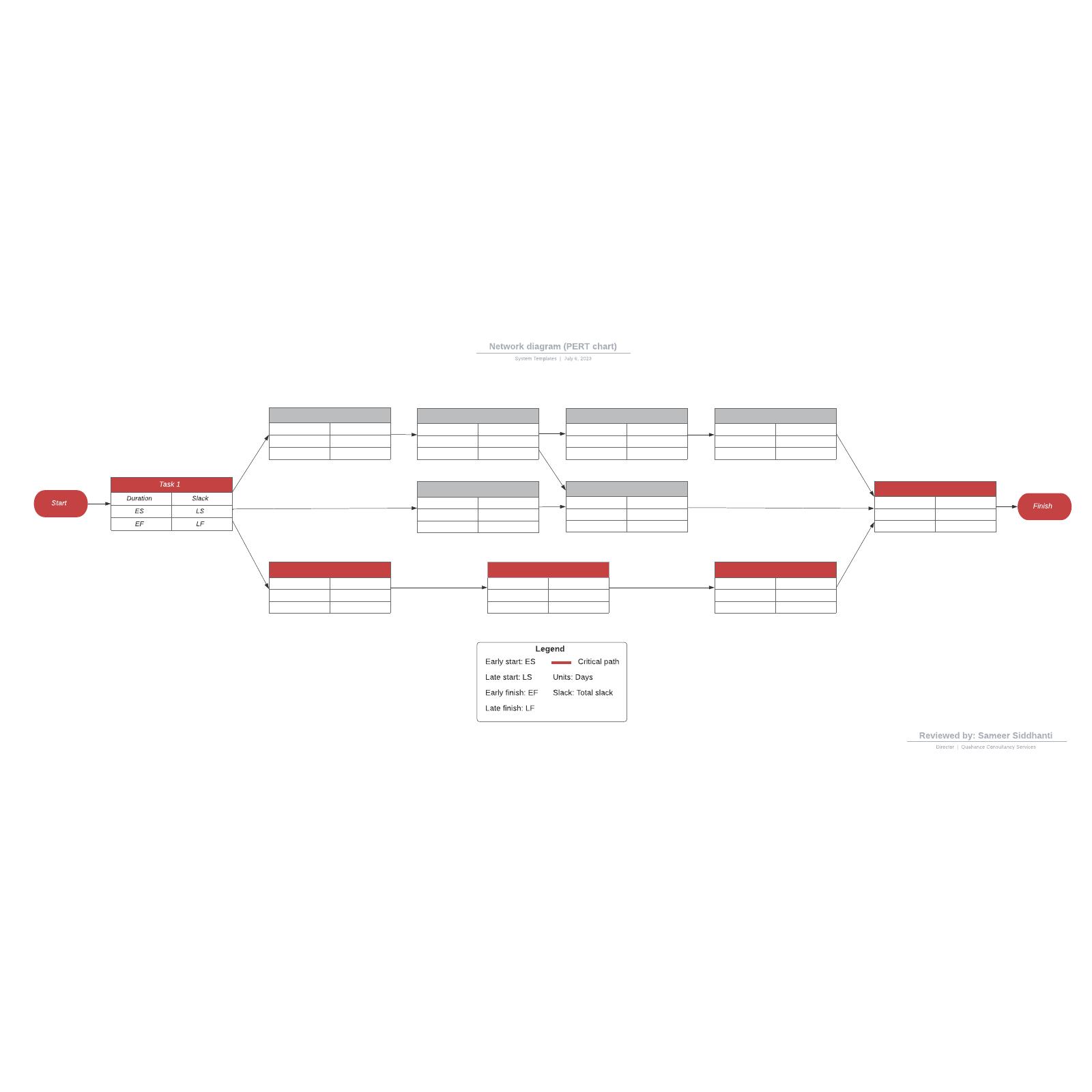 Network diagram (PERT chart)
