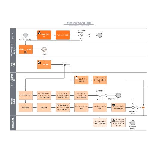 BPMNビジネスプロセスモデリング図の例
