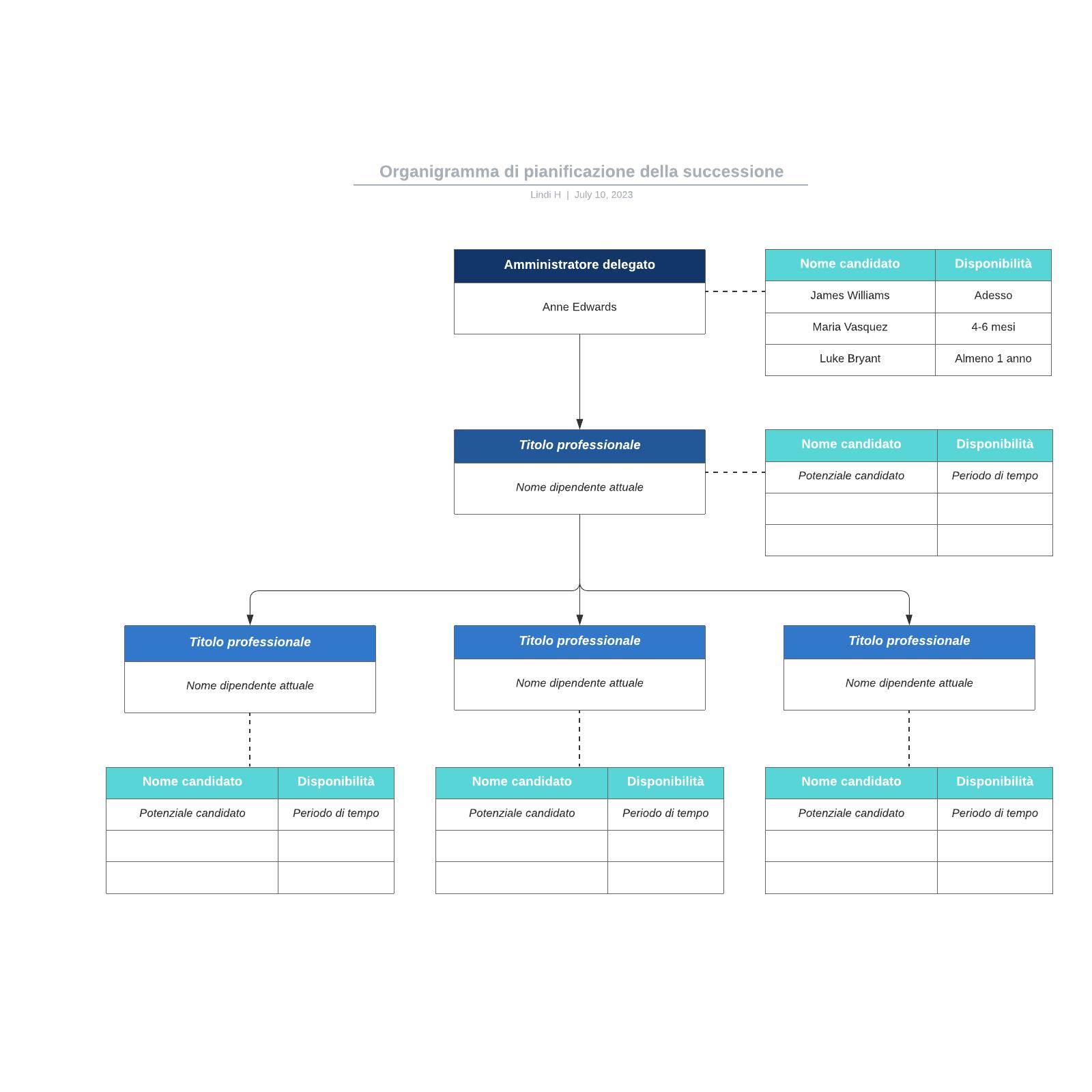 Organigramma di pianificazione della successione