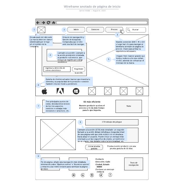 Wireframe anotado de página de inicio