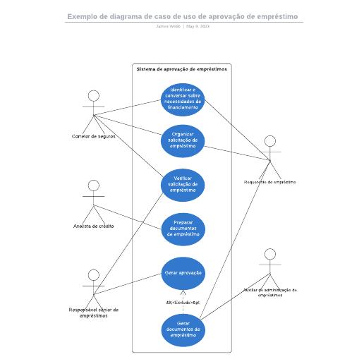 Exemplo de diagrama de caso de uso de aprovação de empréstimo