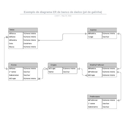 Exemplo de diagrama ER de banco de dados (pé de galinha)