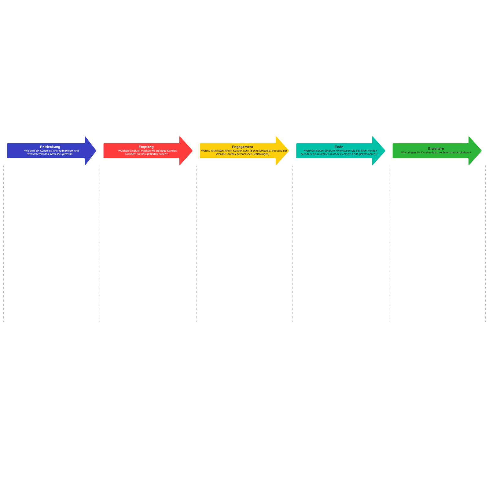 Die 5 Es der Customer Journey