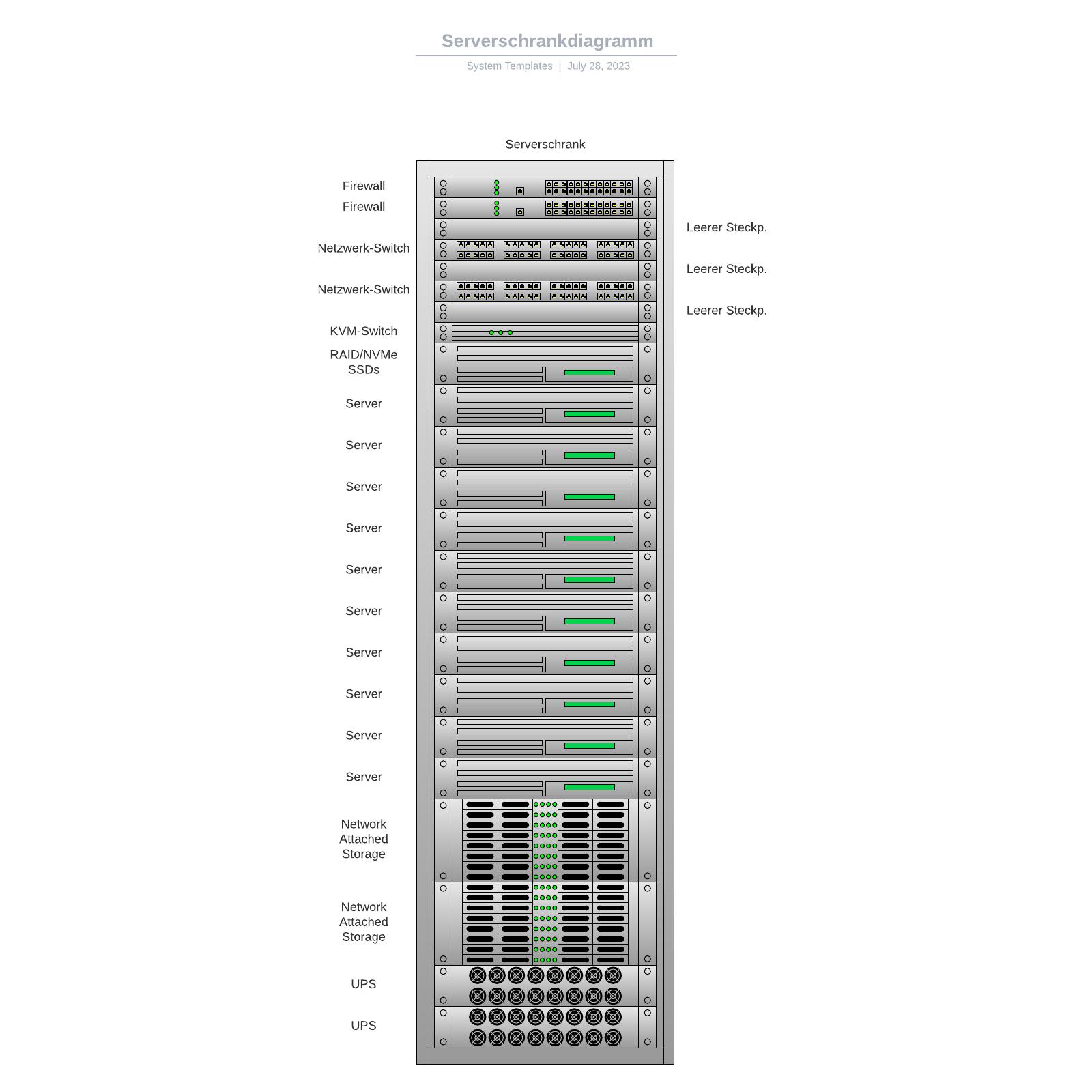 Serverschrankdiagramm