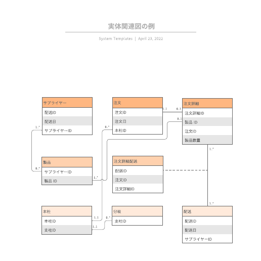 UML実体関連図見本テンプレート