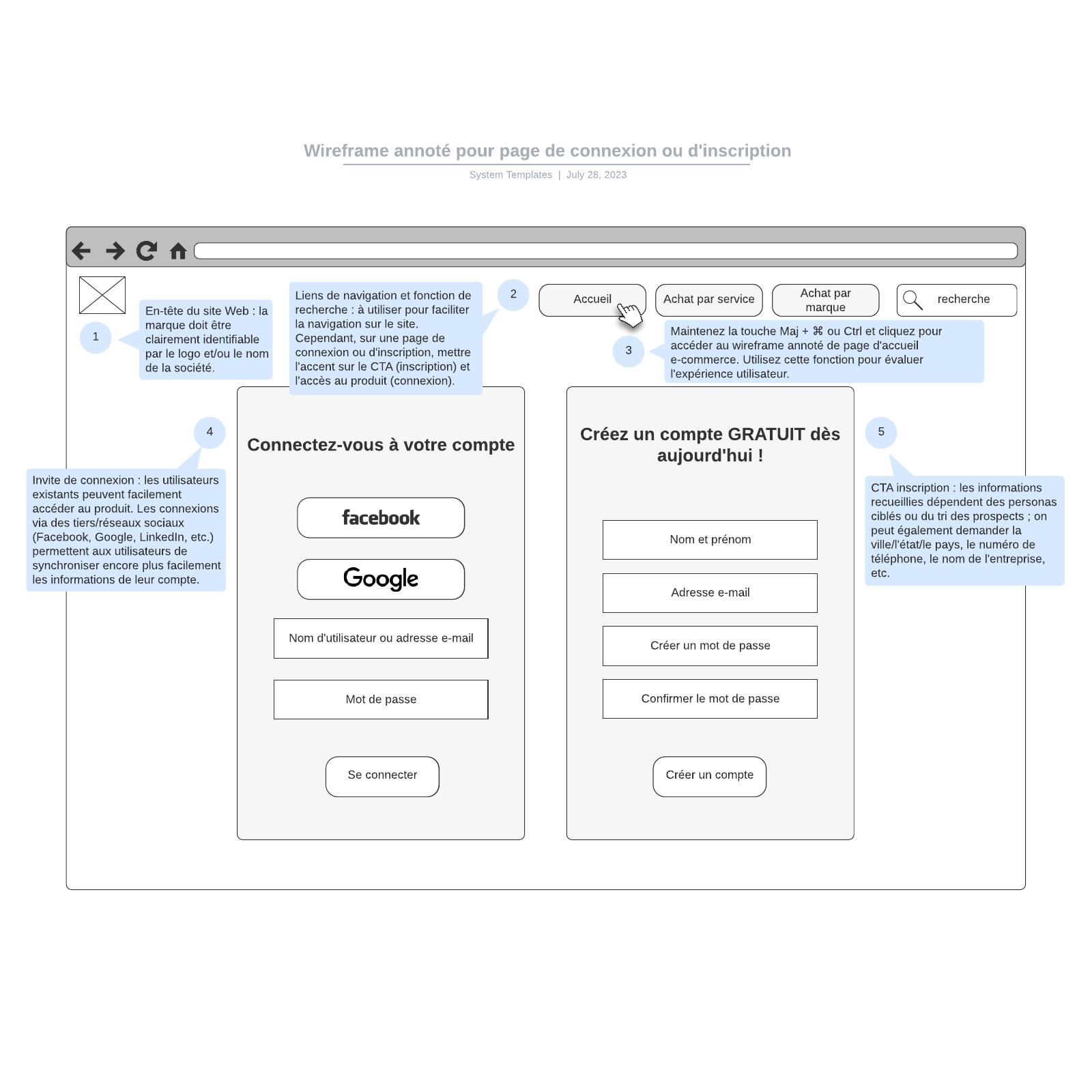 exemple de wireframe annoté pour page de connexion ou d'inscription