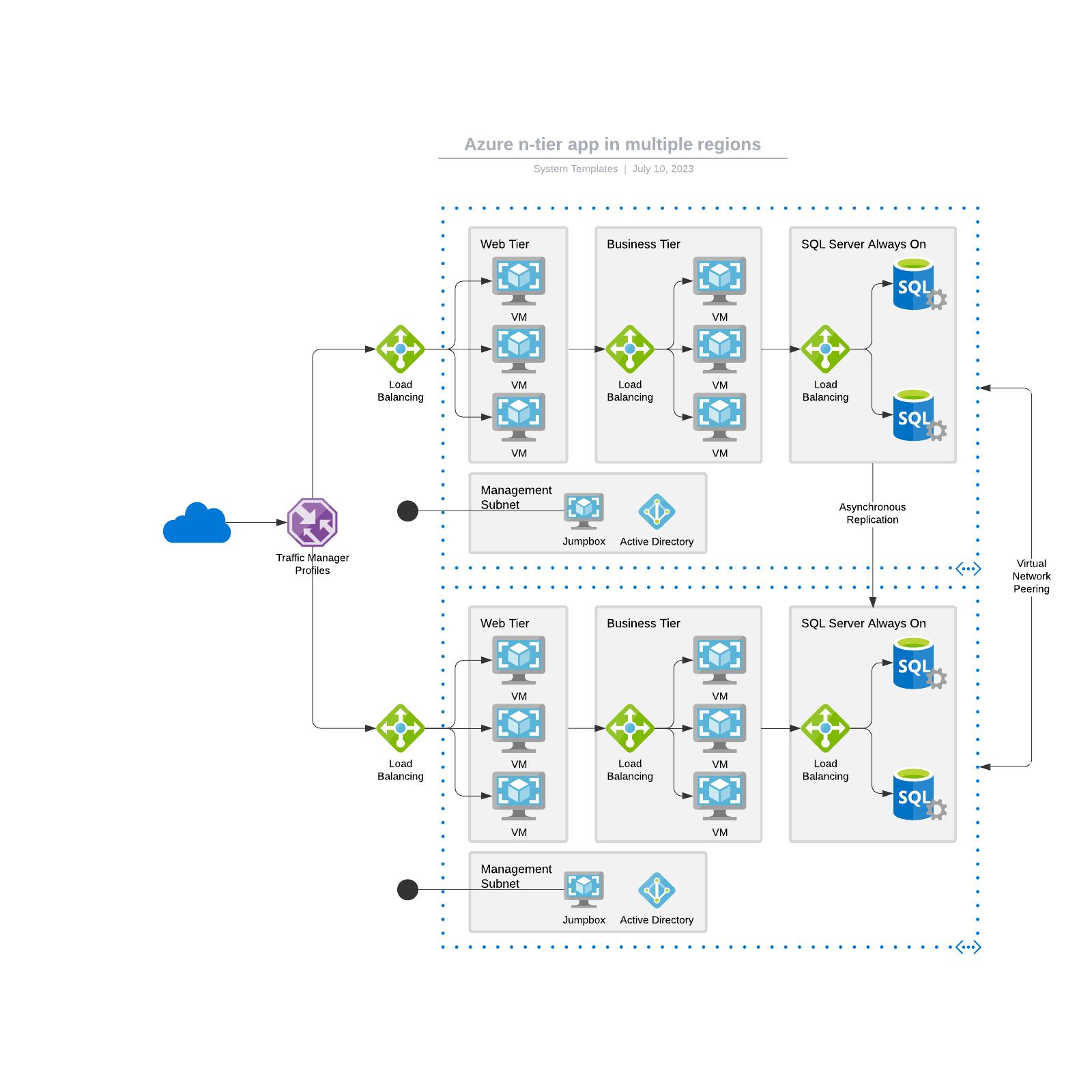 Azure n-tier app in multiple regions
