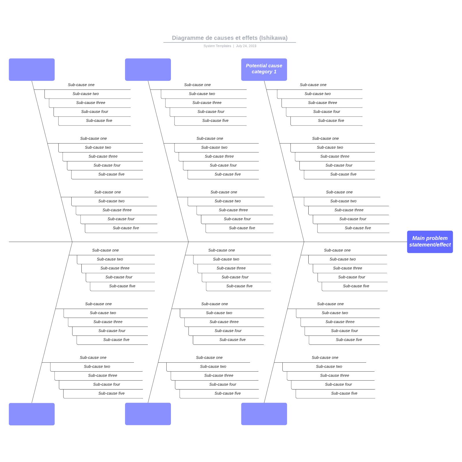 exemple d'Ishikawa (diagramme de causes et effets) vierge