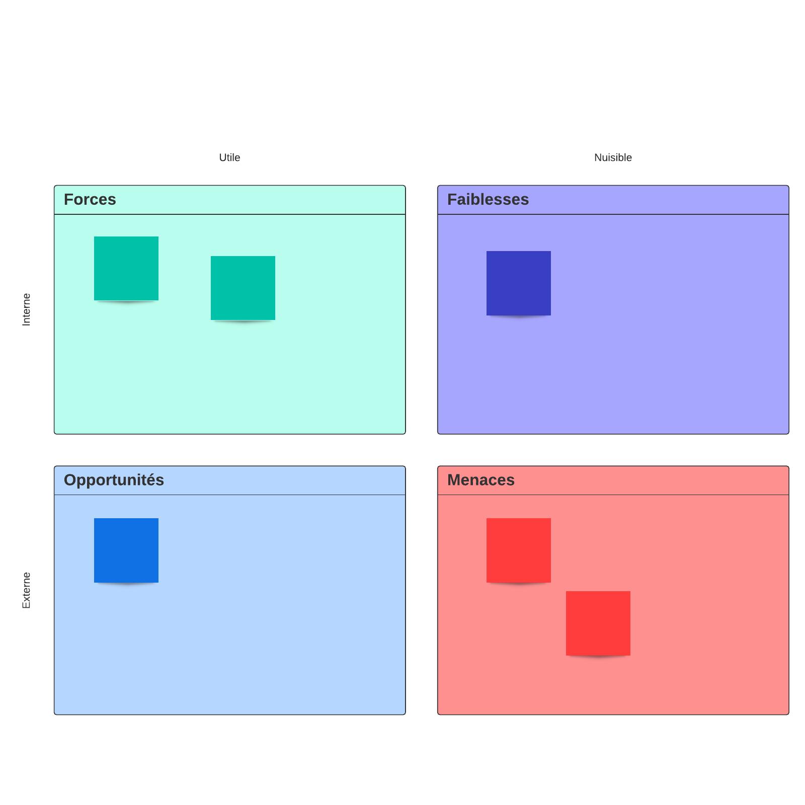 Modèle d'analyse SWOT