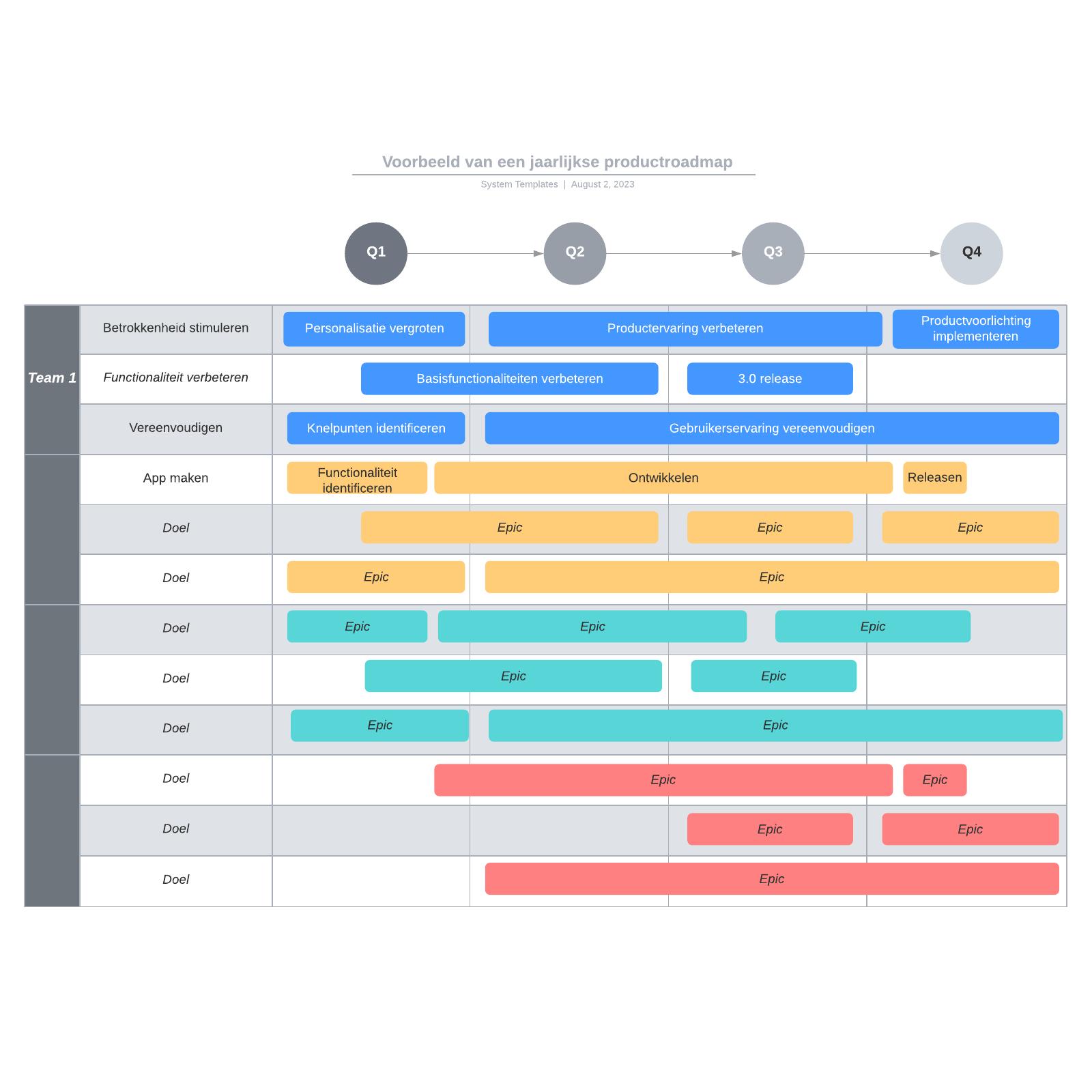 Voorbeeld van een jaarlijkse productroadmap