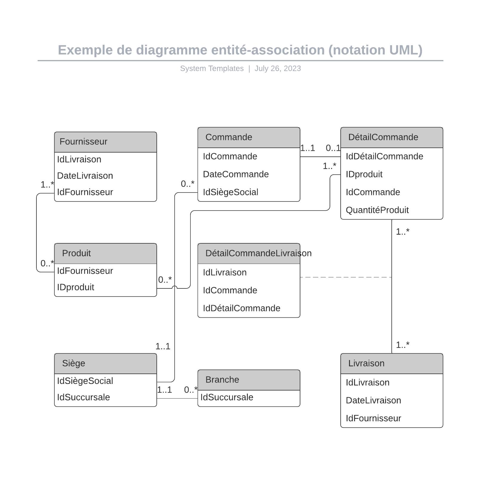 exemple de diagramme entité-association pour commande