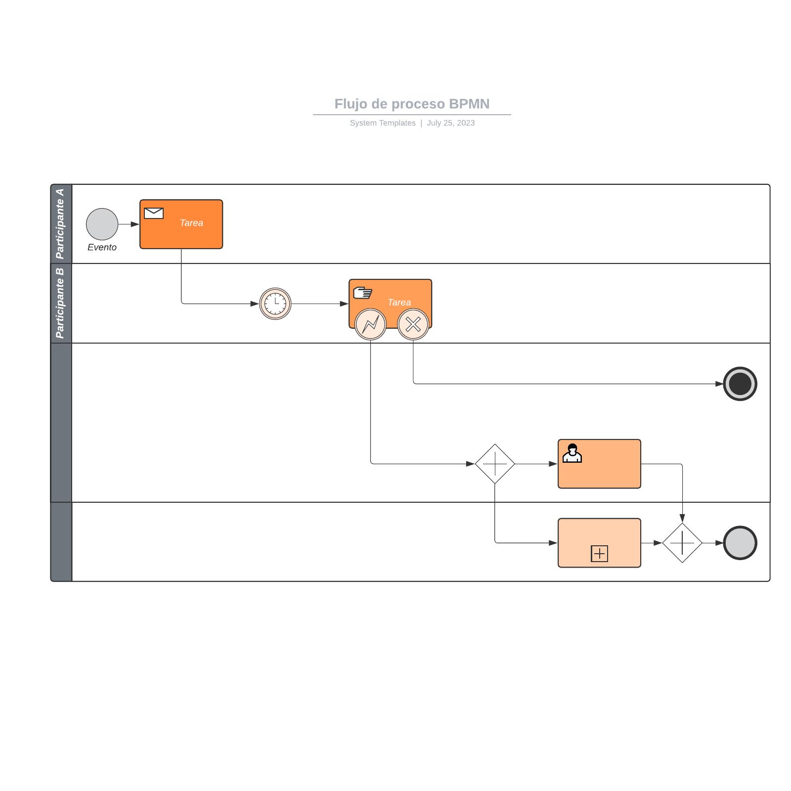 Flujo de proceso BPMN