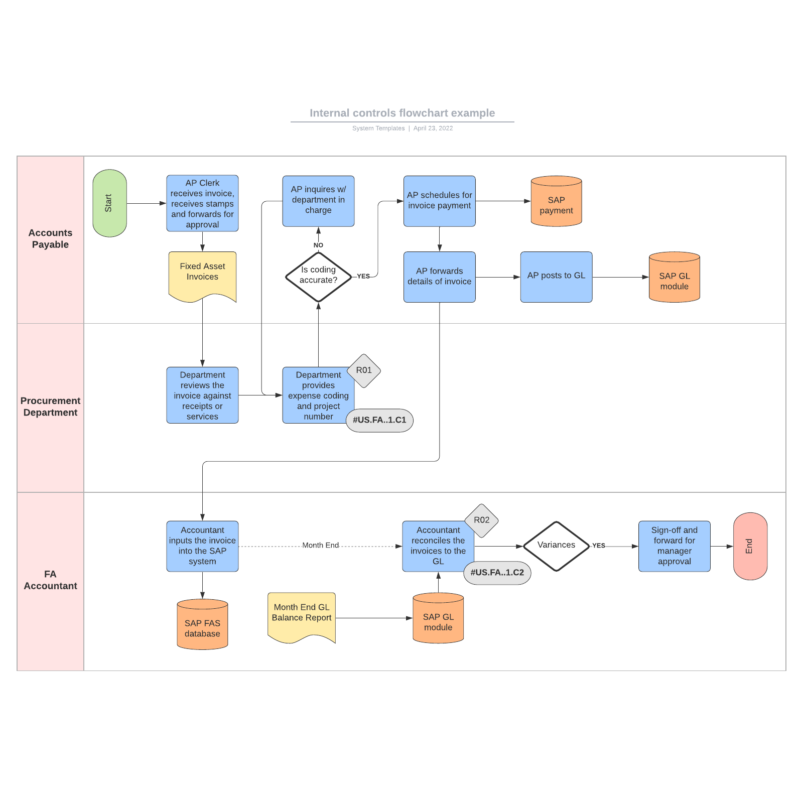 Internal controls flowchart example