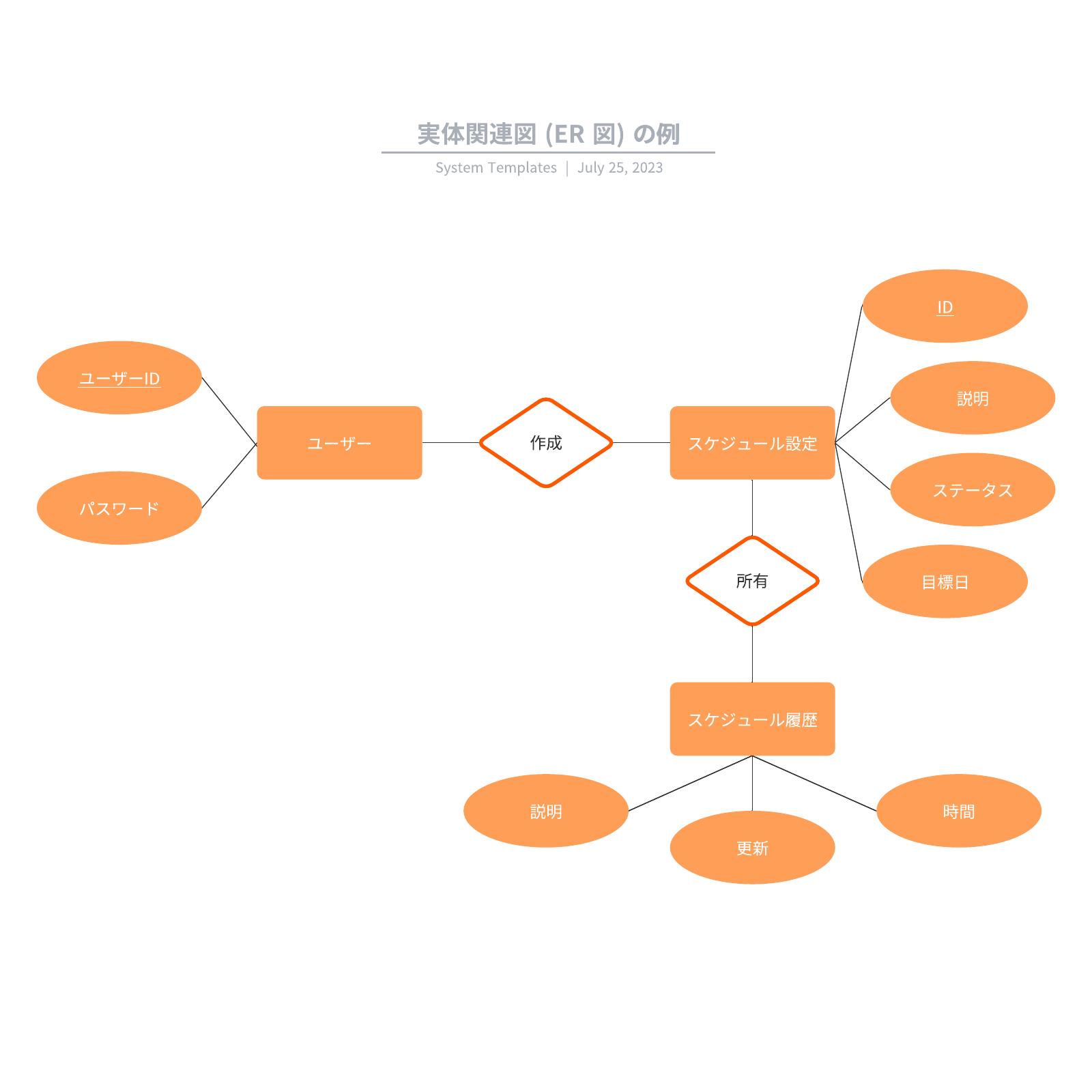 実体関連図 (ER 図) の例テンプレート