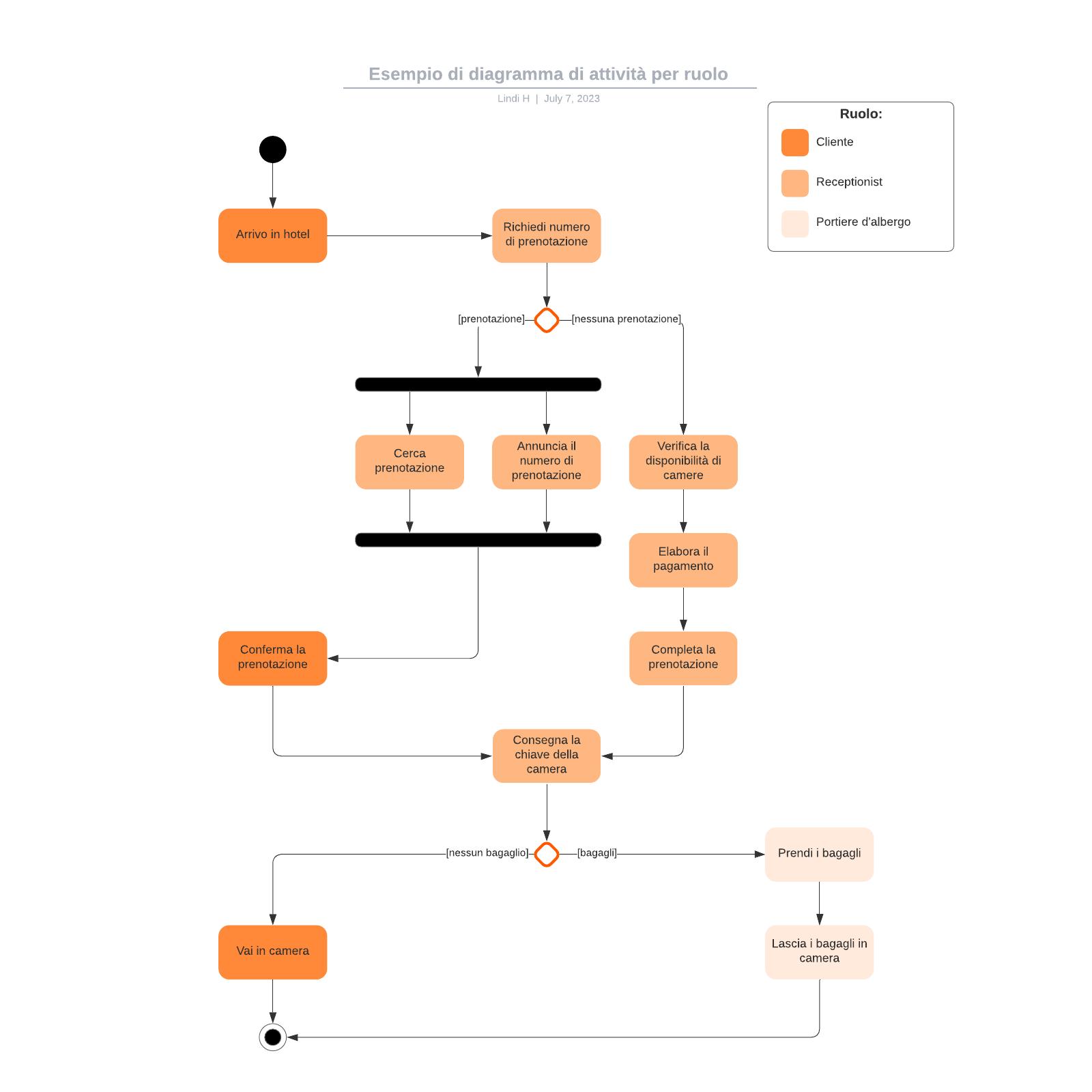 Esempio di diagramma di attività per ruolo