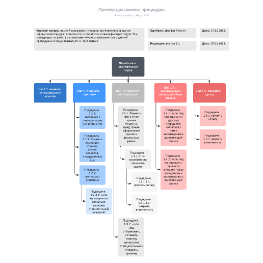 Пример диаграммы процедуры