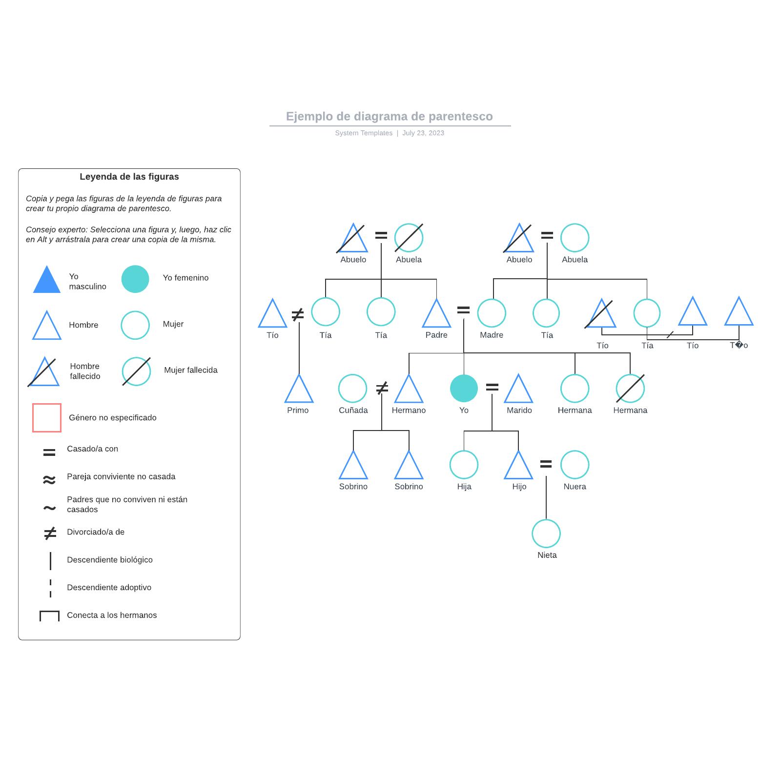 Ejemplo de diagrama de parentesco