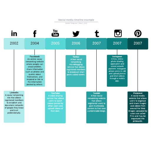 Social media timeline example