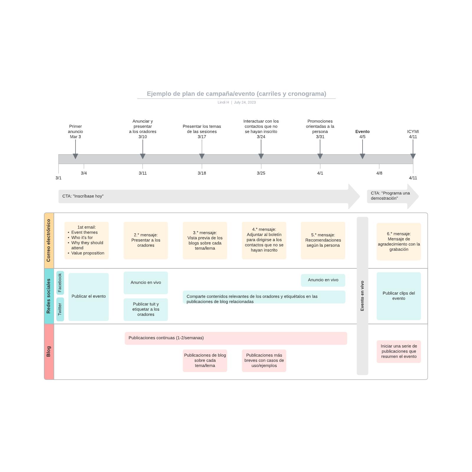 Ejemplo de plan de campaña/evento (carriles y cronograma)