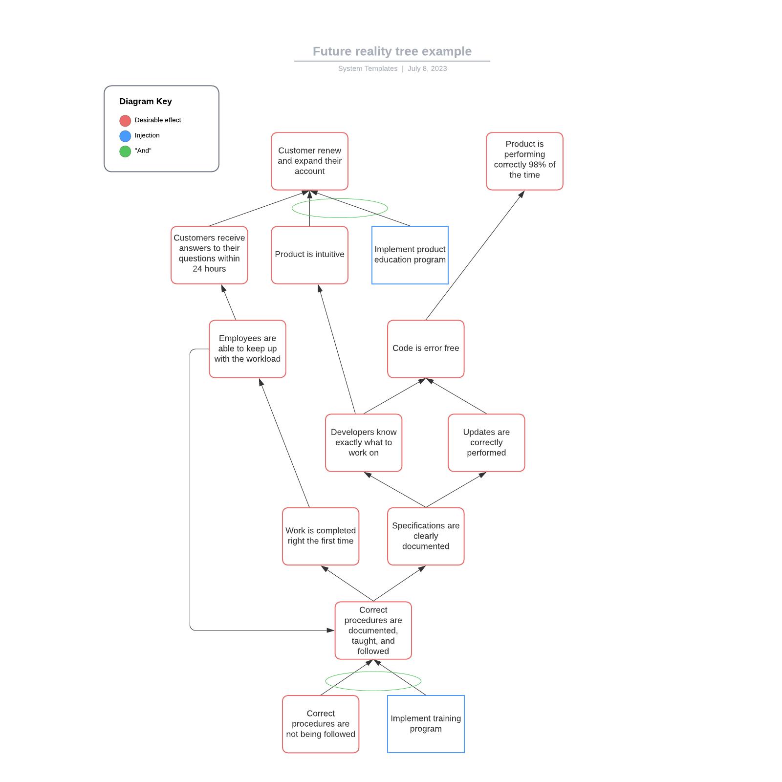 Future reality tree example