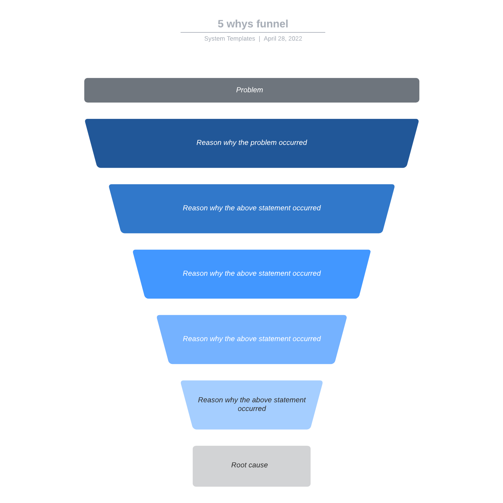 5 whys funnel