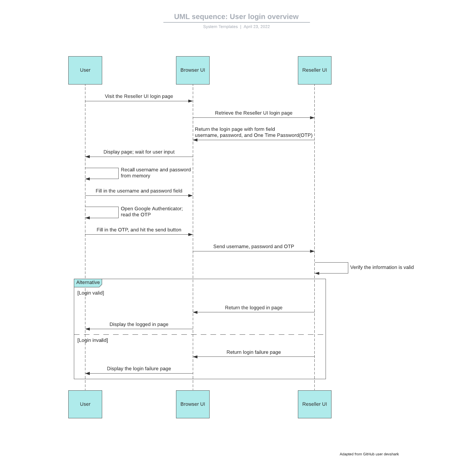 UML sequence: User login overview