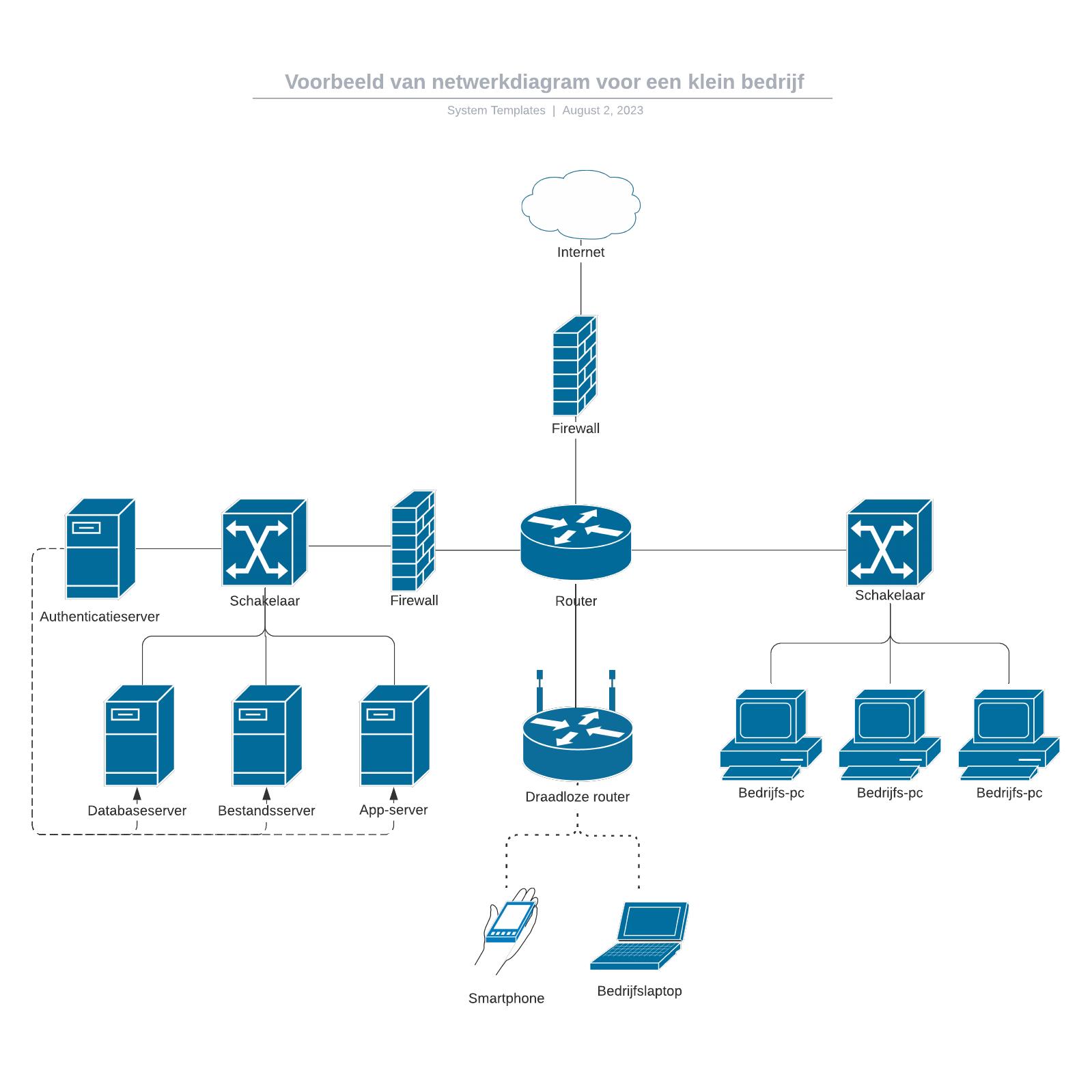 Voorbeeld van netwerkdiagram voor een klein bedrijf