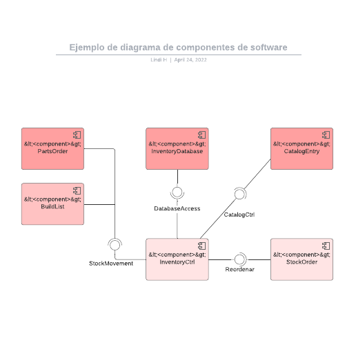 Ejemplo de diagrama de componentes de software