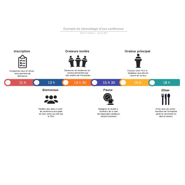 Exemple de chronologie d'une conférence