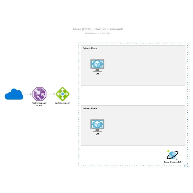 Azure (2019) Einfaches Framework