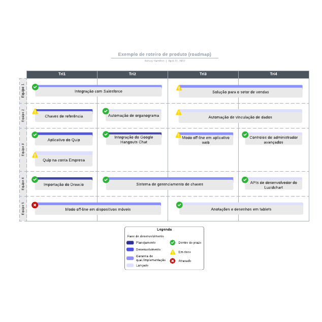 Exemplo de roteiro de produto (roadmap)