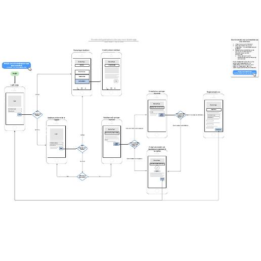 Voorbeeld gebruikersstroom voor bank-app