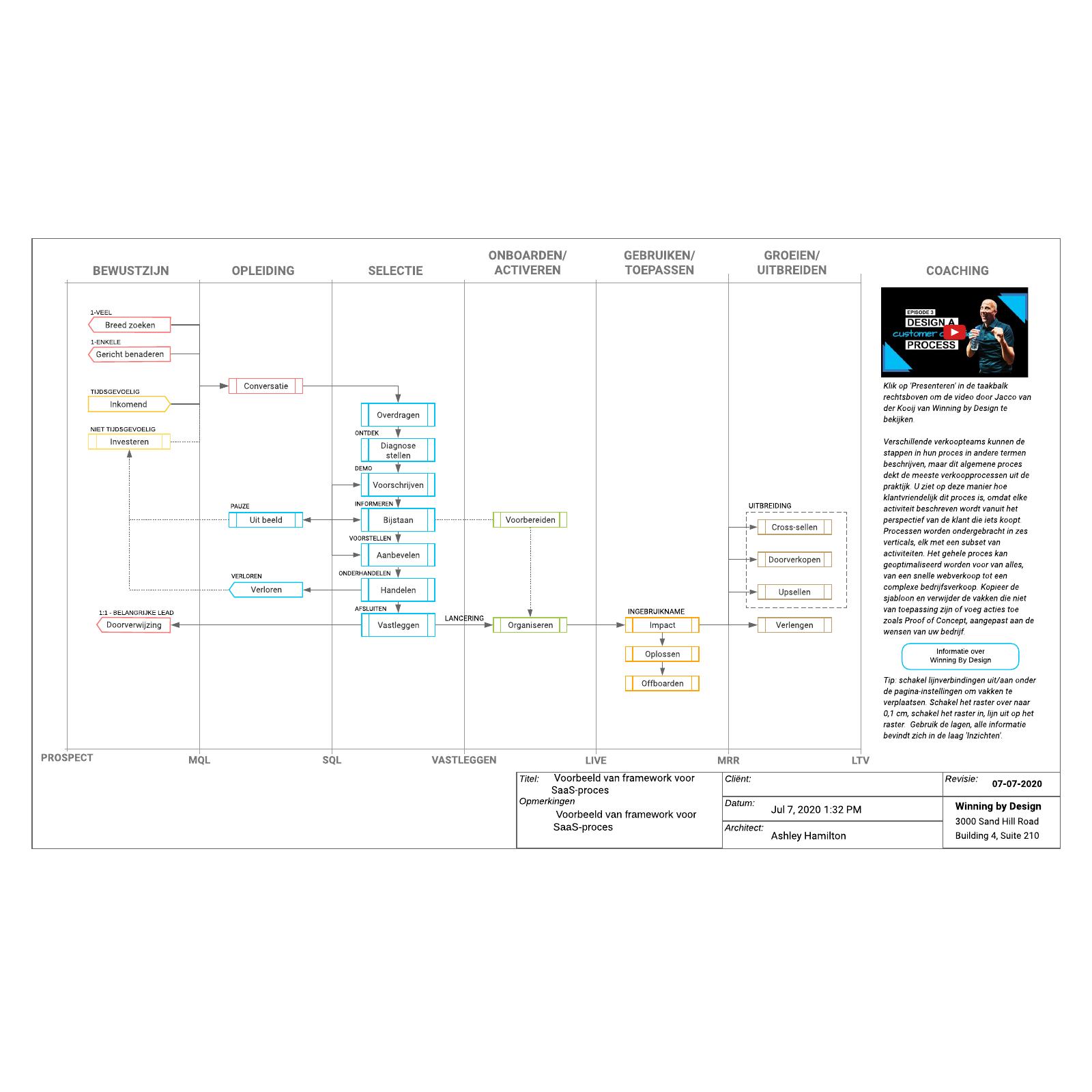 Voorbeeld van framework voor SaaS-proces