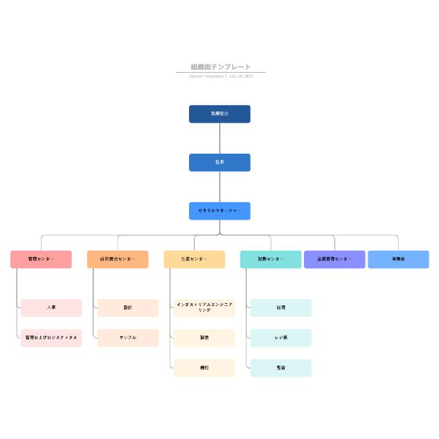 組織図テンプレート