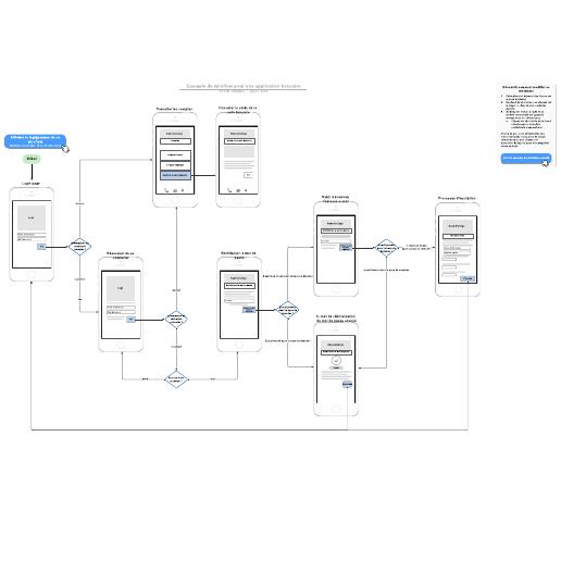 exemple de wireflow pour une application bancaire