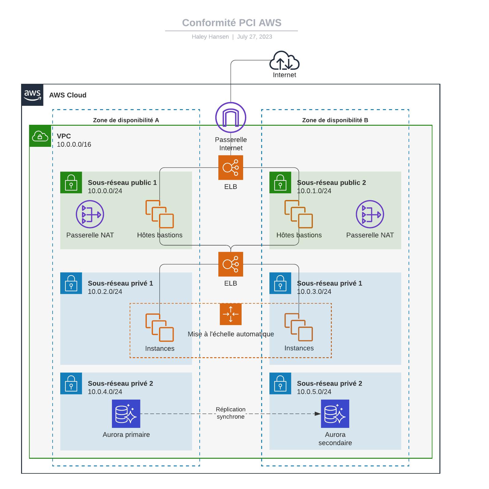 exemple d'architecture standard pour la conformité PCI AWS