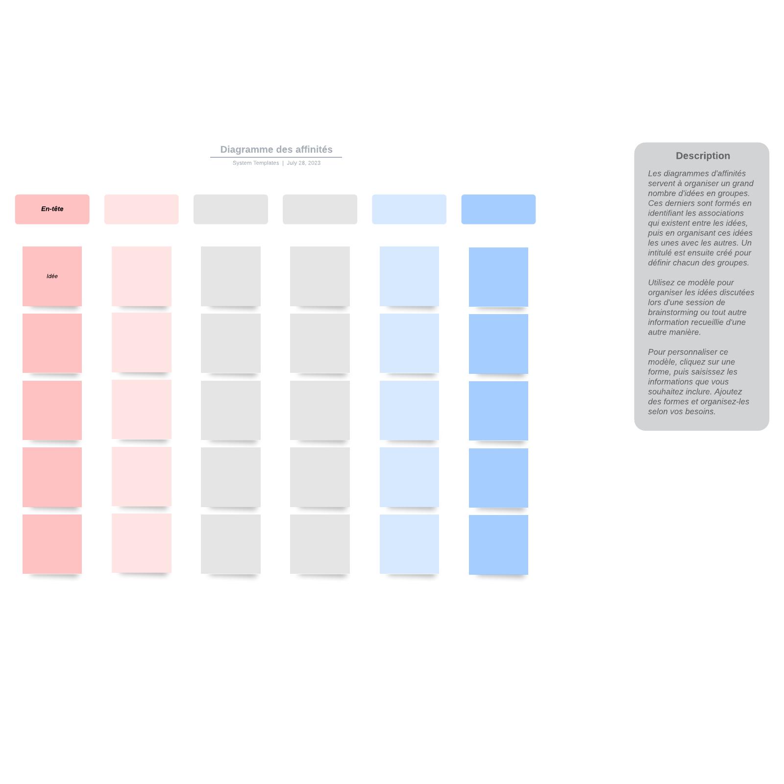 exemple de diagramme des affinités vierge