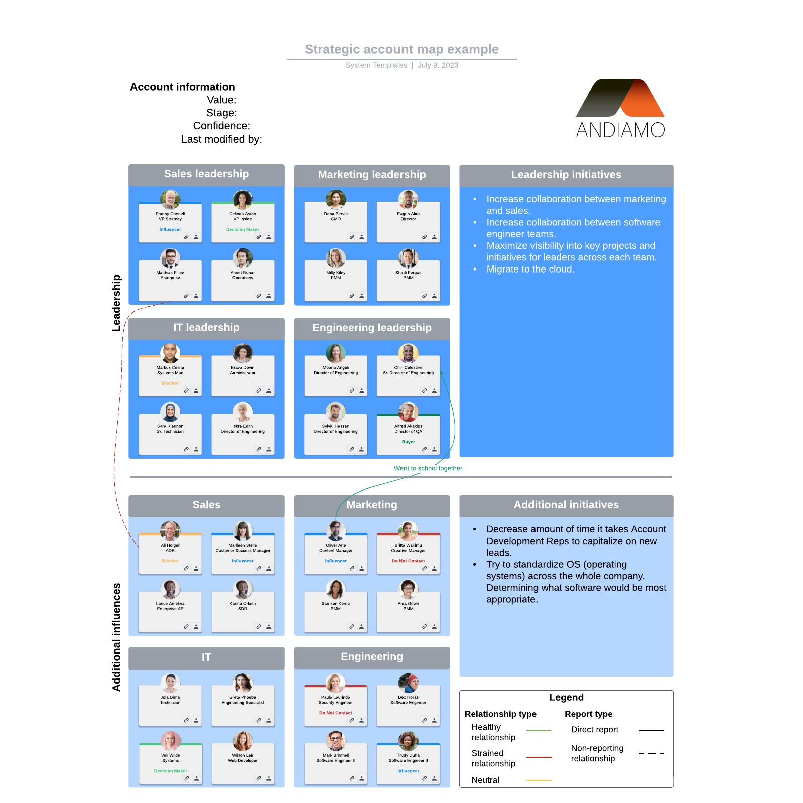 Strategic account map example