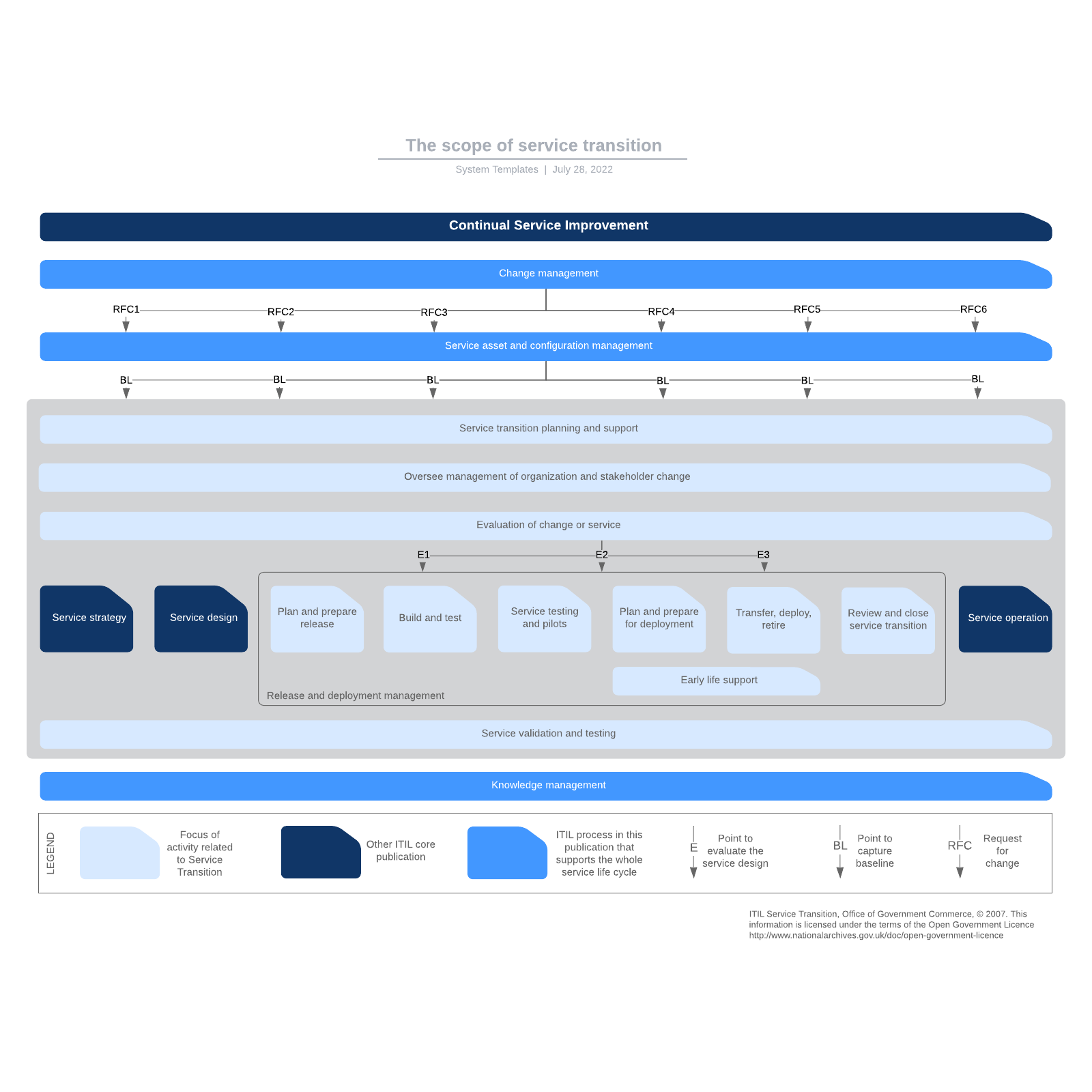 The scope of service transition