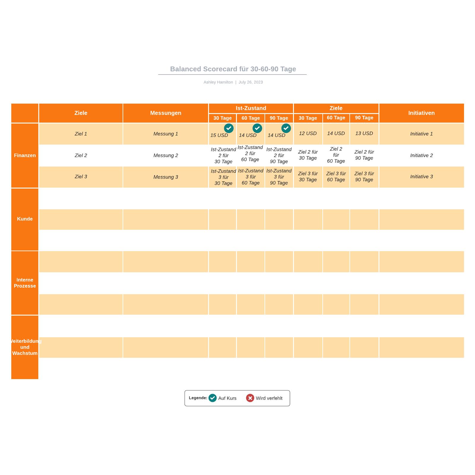 Balanced Scorecard für 30-60-90Tage