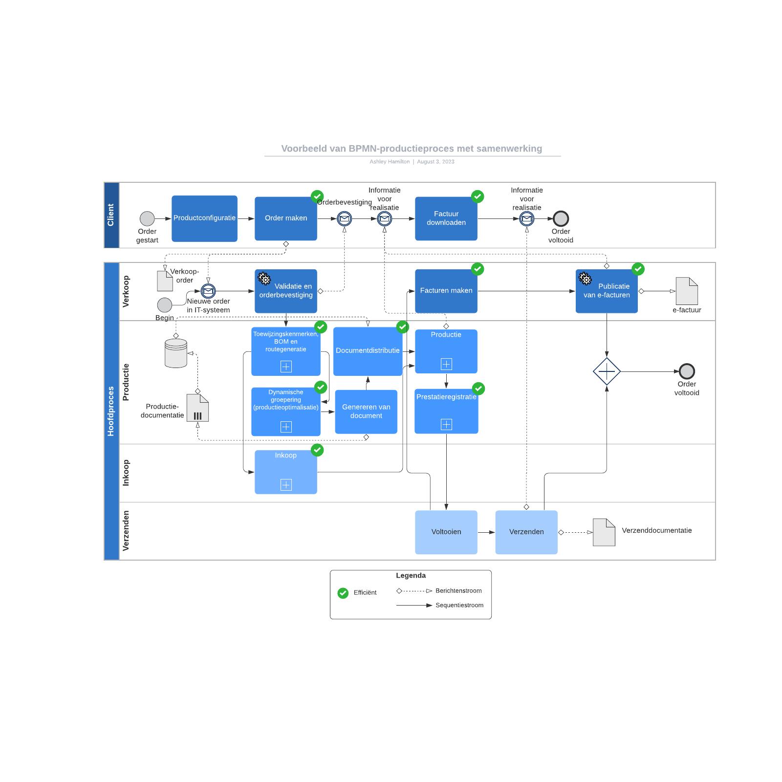 Voorbeeld van BPMN-productieproces met samenwerking